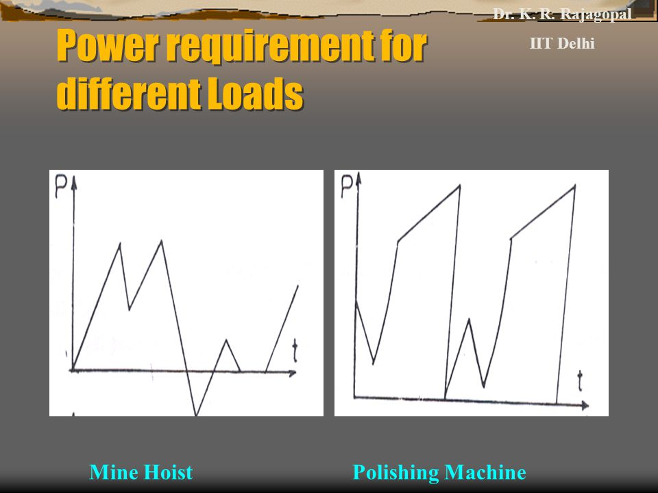 Power requirement for different Loads
