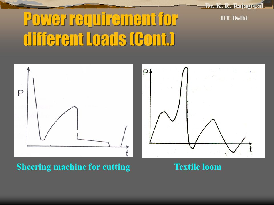 Power requirement for different Loads (Cont.)