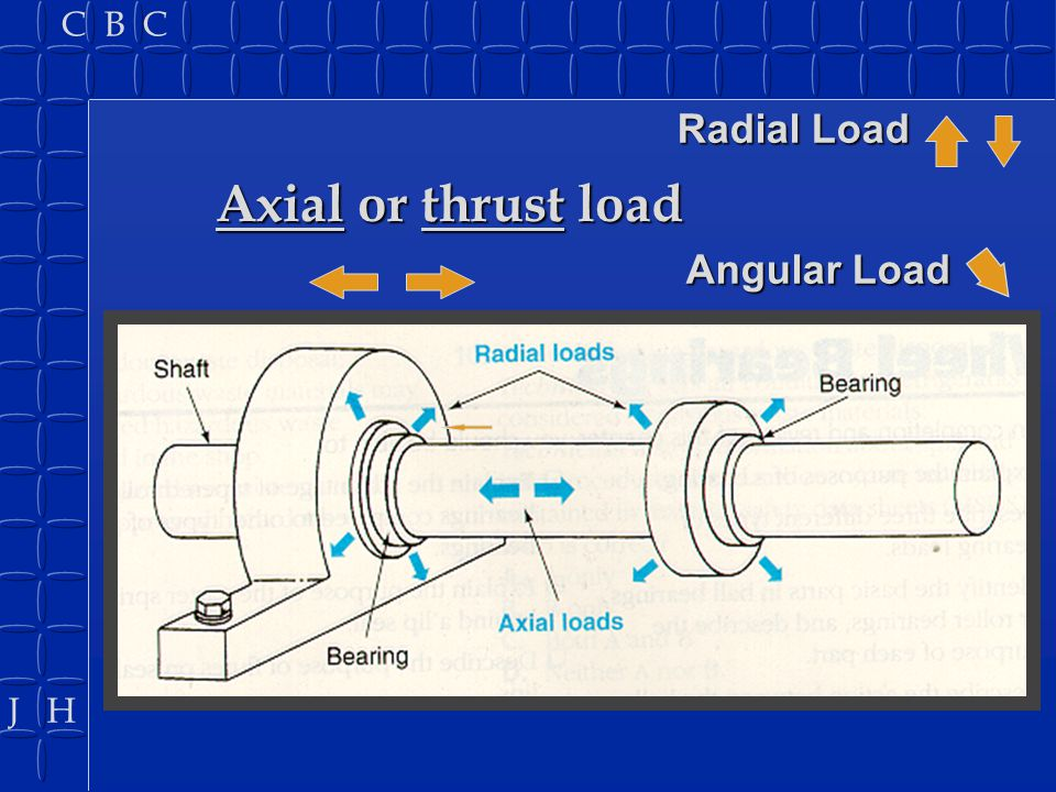 Radial Load Axial or thrust load Angular Load