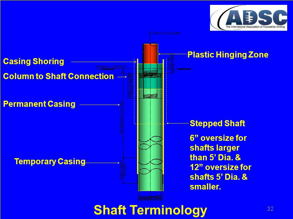 Shaft Terminology Plastic Hinging Zone Casing Shoring