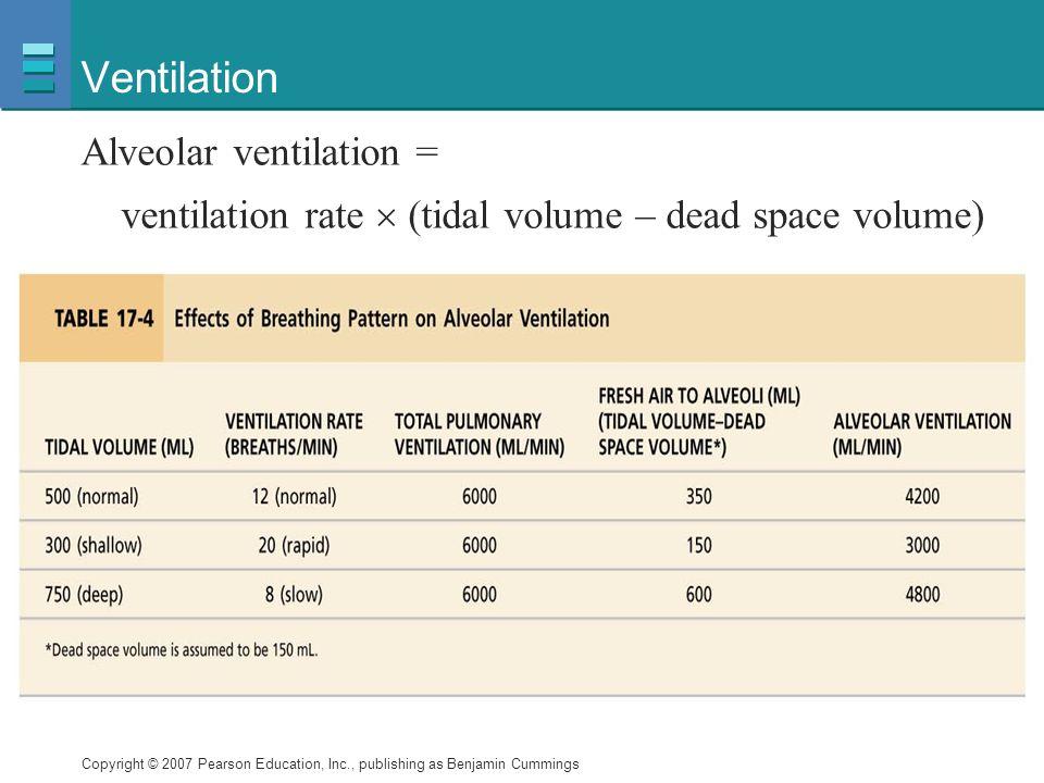 Ventilation Alveolar ventilation =