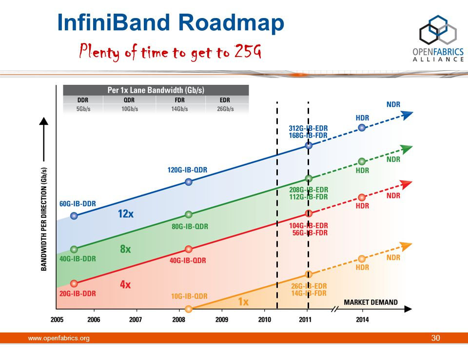 InfiniBand Roadmap Plenty of time to get to 25G www.openfabrics.org 30