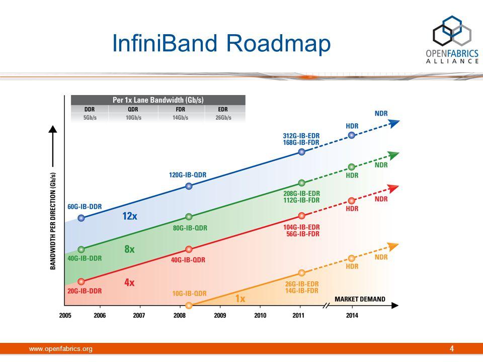 InfiniBand Roadmap www.openfabrics.org