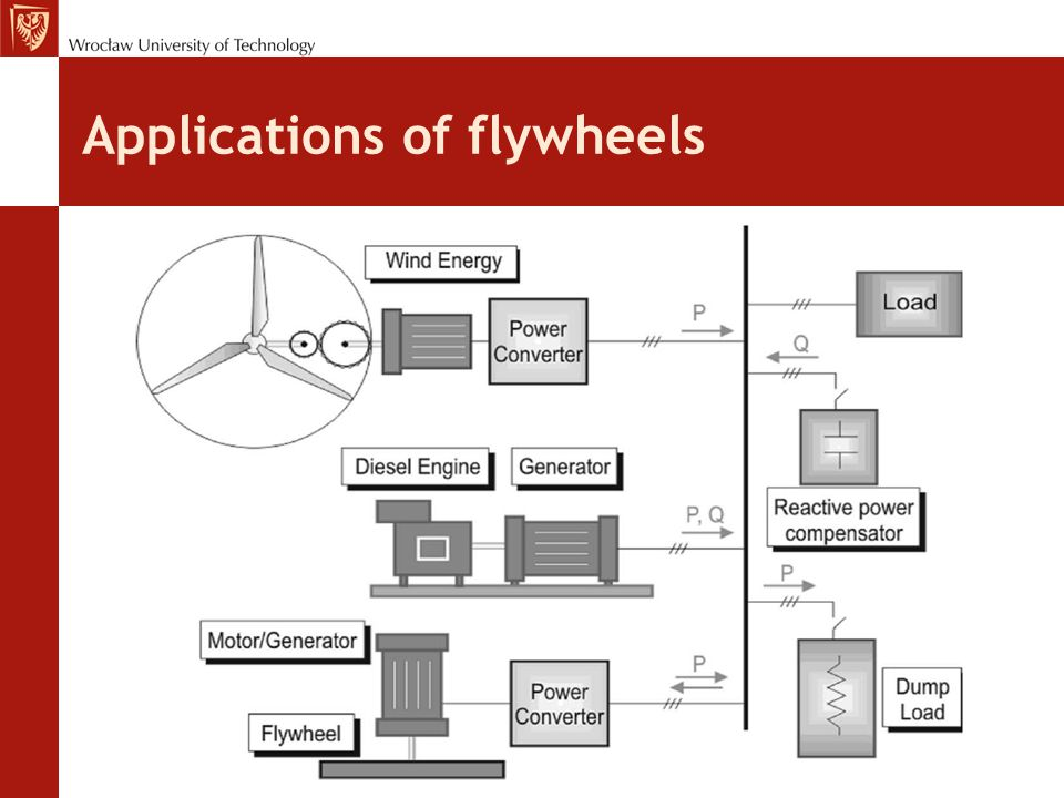 Applications of flywheels