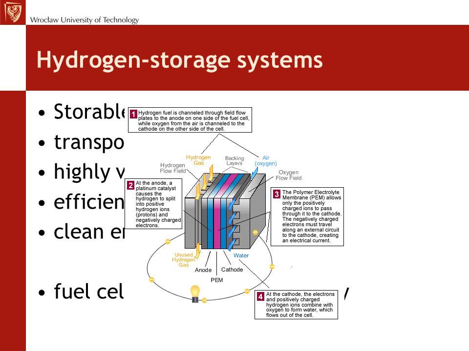 Hydrogen-storage systems