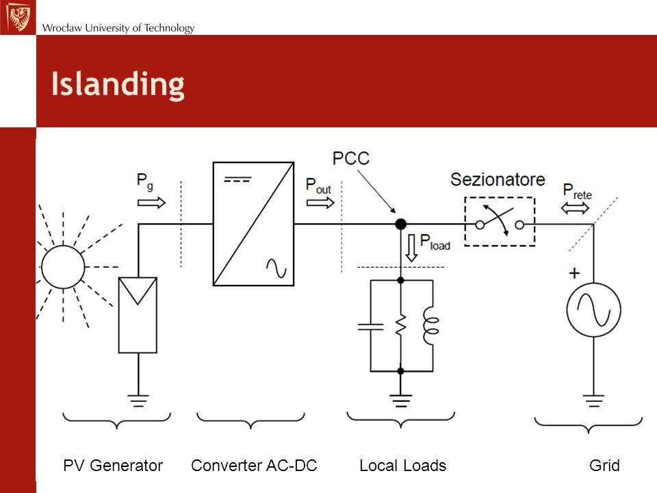Islanding PV Generator Converter AC-DC Local Loads Grid