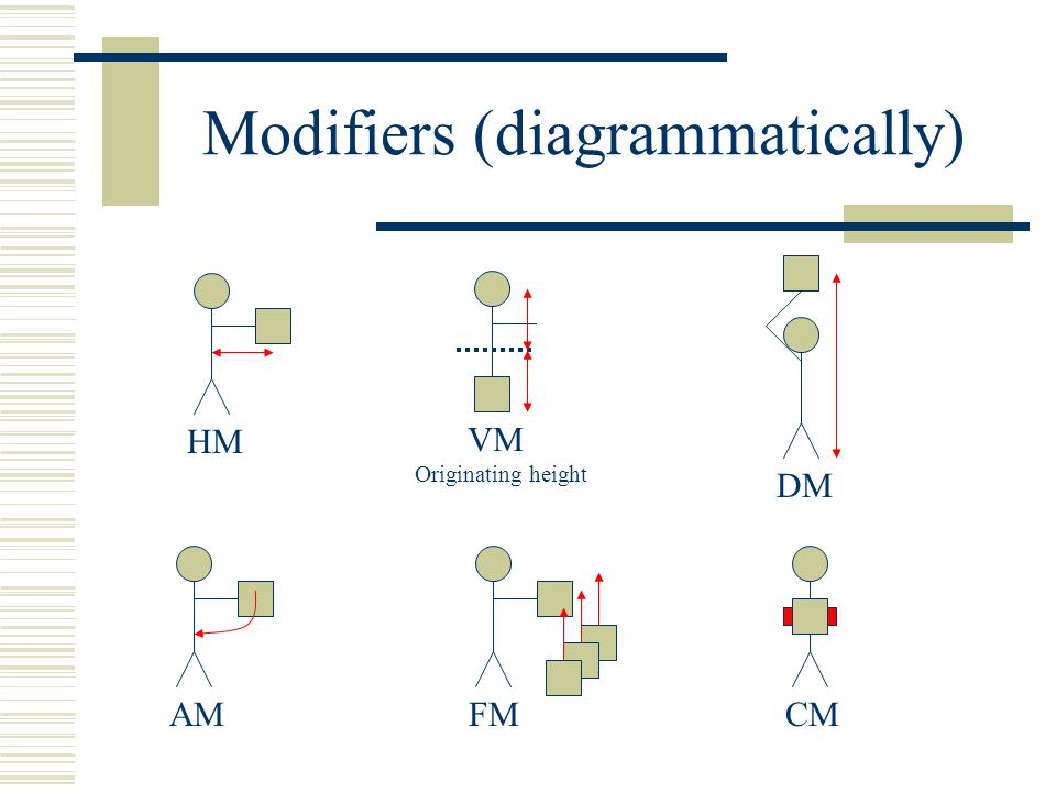 Modifiers (diagrammatically)