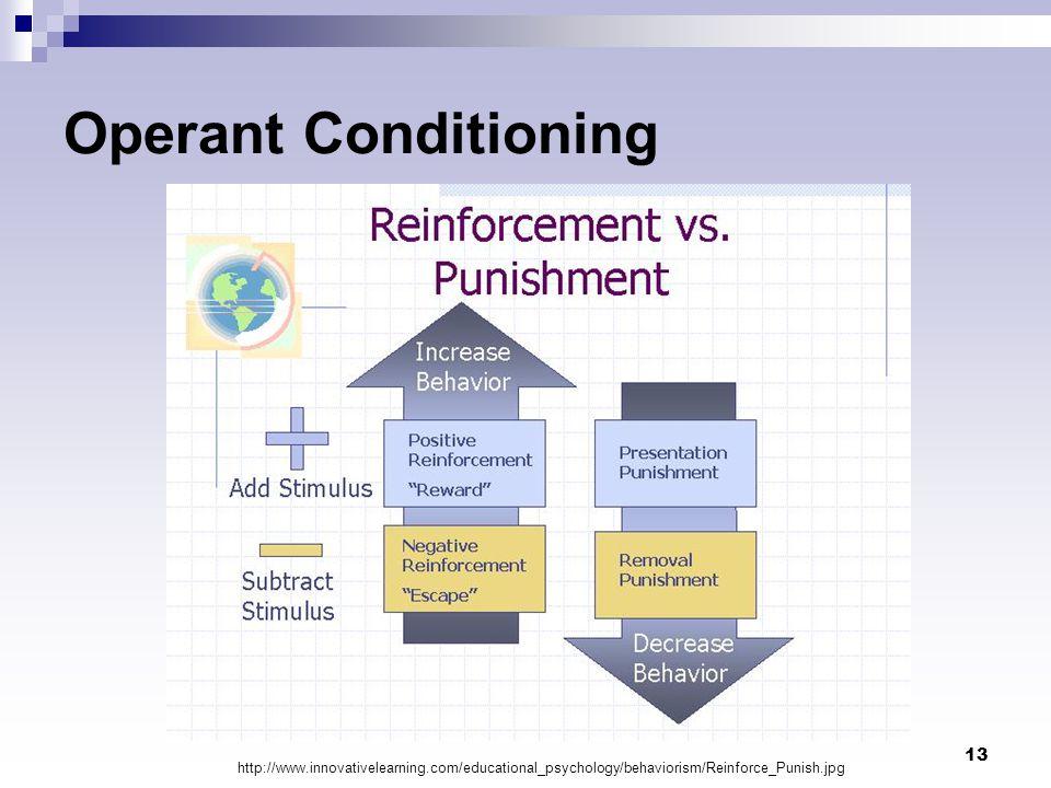 Operant Conditioning http://www.innovativelearning.com/educational_psychology/behaviorism/Reinforce_Punish.jpg.