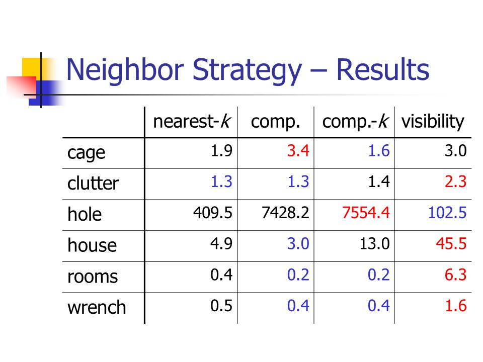 Neighbor Strategy – Results