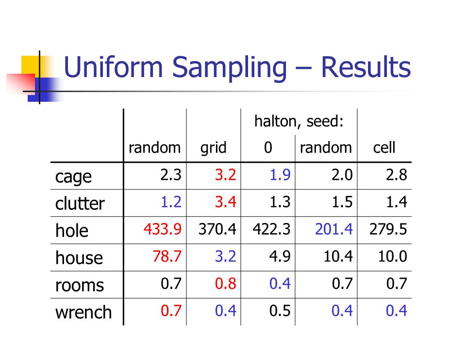 Uniform Sampling – Results