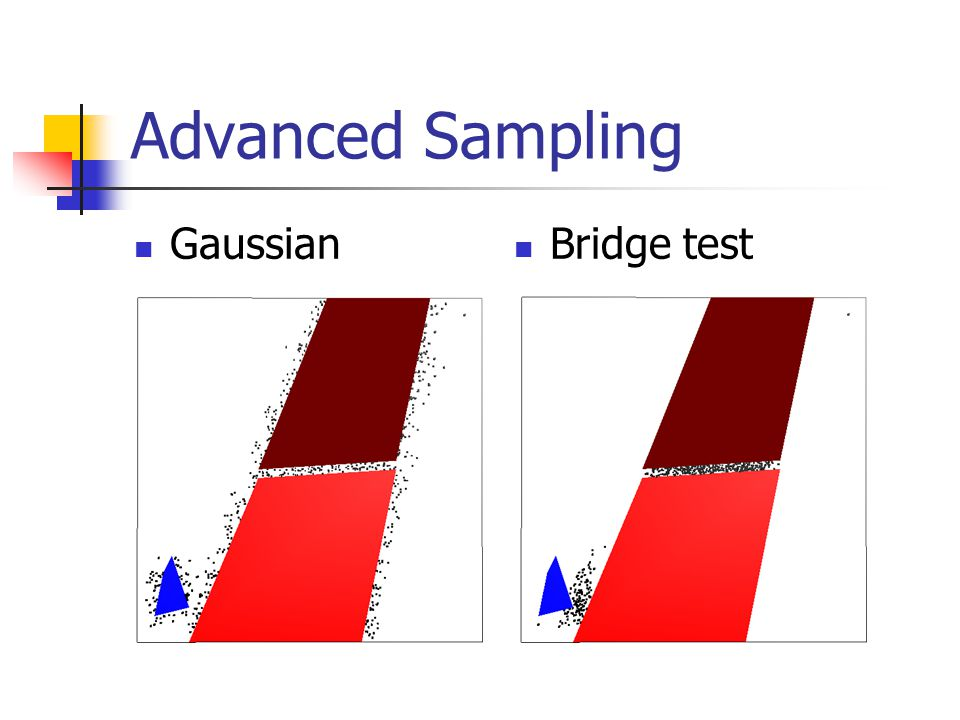 Advanced Sampling Gaussian Bridge test