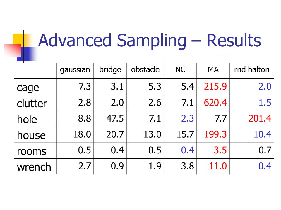 Advanced Sampling – Results