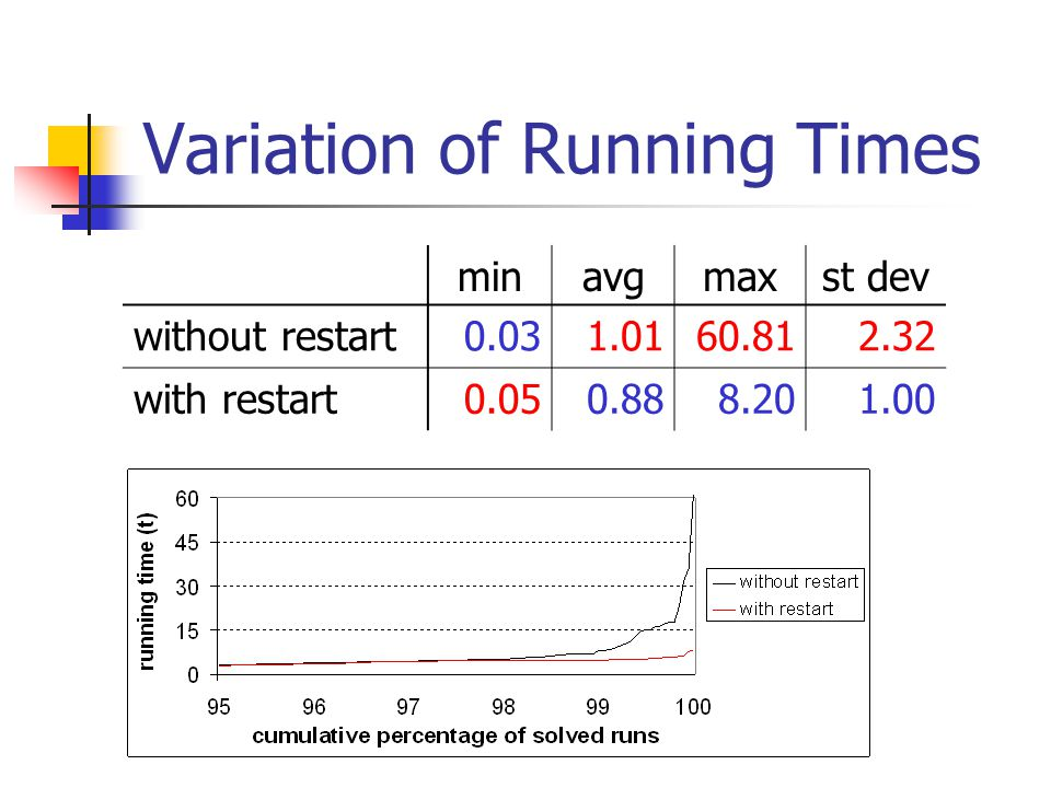 Variation of Running Times