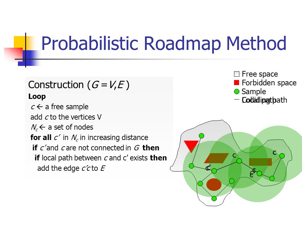 Probabilistic Roadmap Method