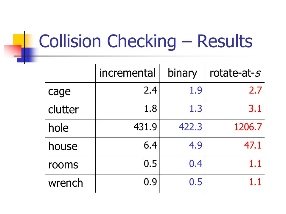 Collision Checking – Results