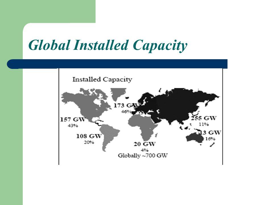Global Installed Capacity
