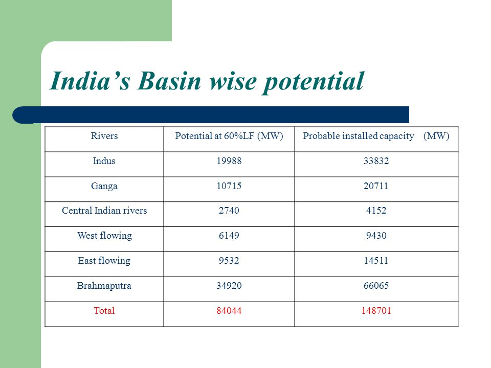 India's Basin wise potential