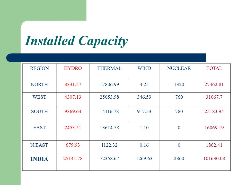 Installed Capacity INDIA REGION HYDRO THERMAL WIND NUCLEAR TOTAL NORTH