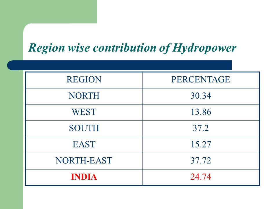 Region wise contribution of Hydropower