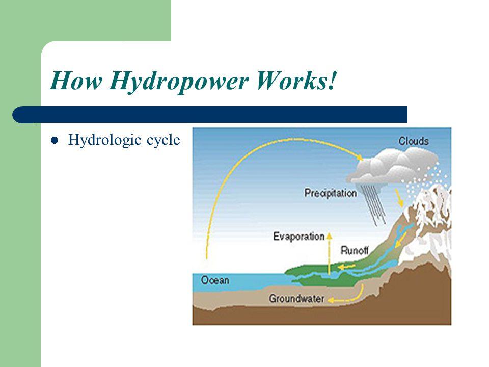 How Hydropower Works! Hydrologic cycle