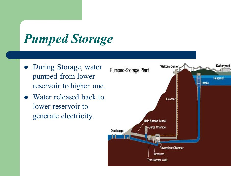 Pumped Storage During Storage, water pumped from lower reservoir to higher one.
