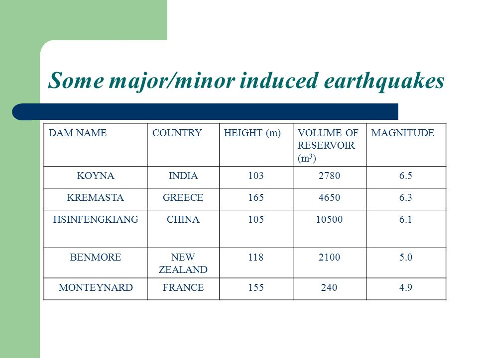 Some major/minor induced earthquakes