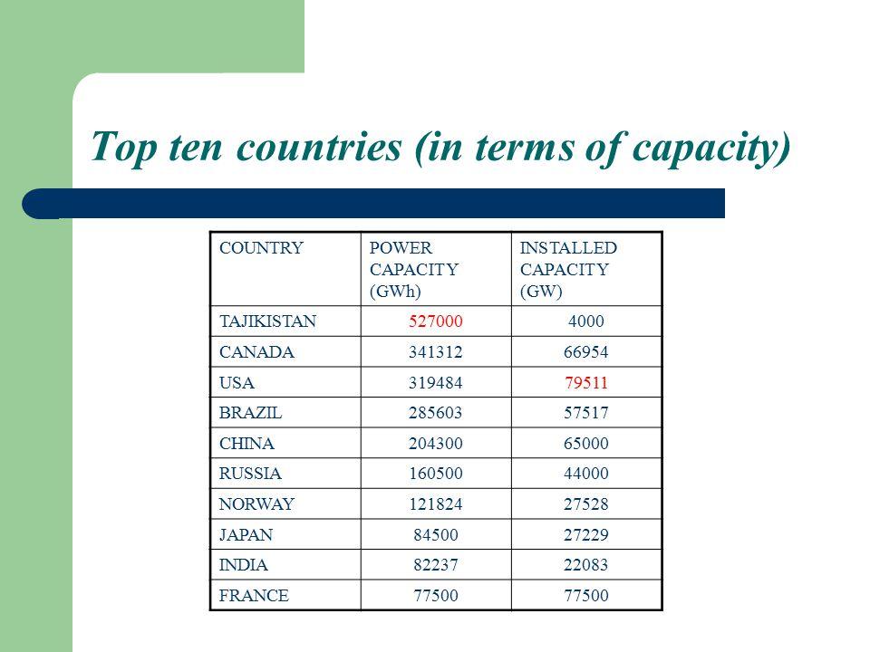 Top ten countries (in terms of capacity)
