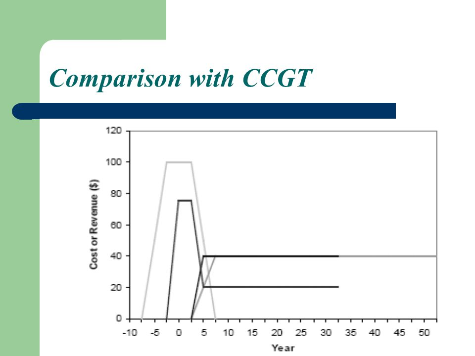 Comparison with CCGT