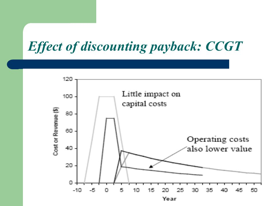 Effect of discounting payback: CCGT