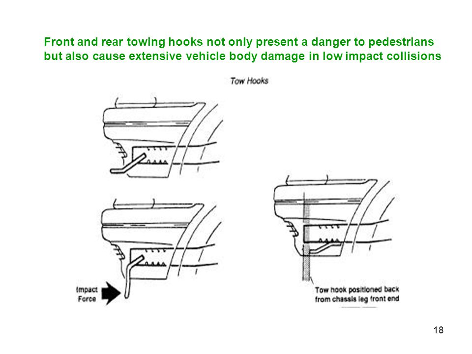 Front and rear towing hooks not only present a danger to pedestrians but also cause extensive vehicle body damage in low impact collisions
