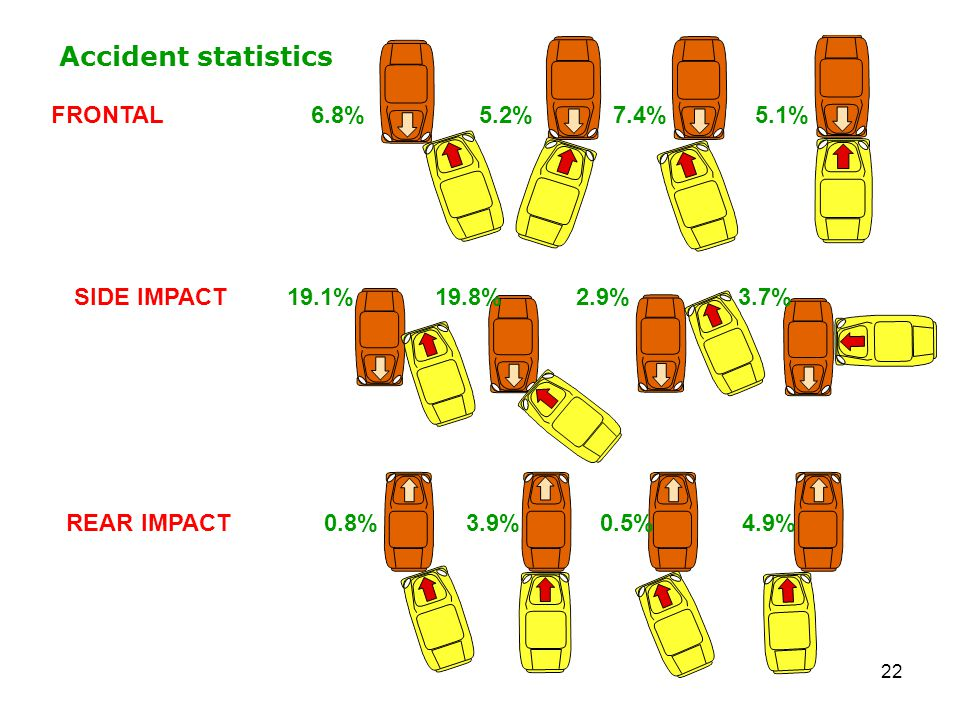 Accident statistics FRONTAL 6.8% 5.2% 7.4% 5.1%