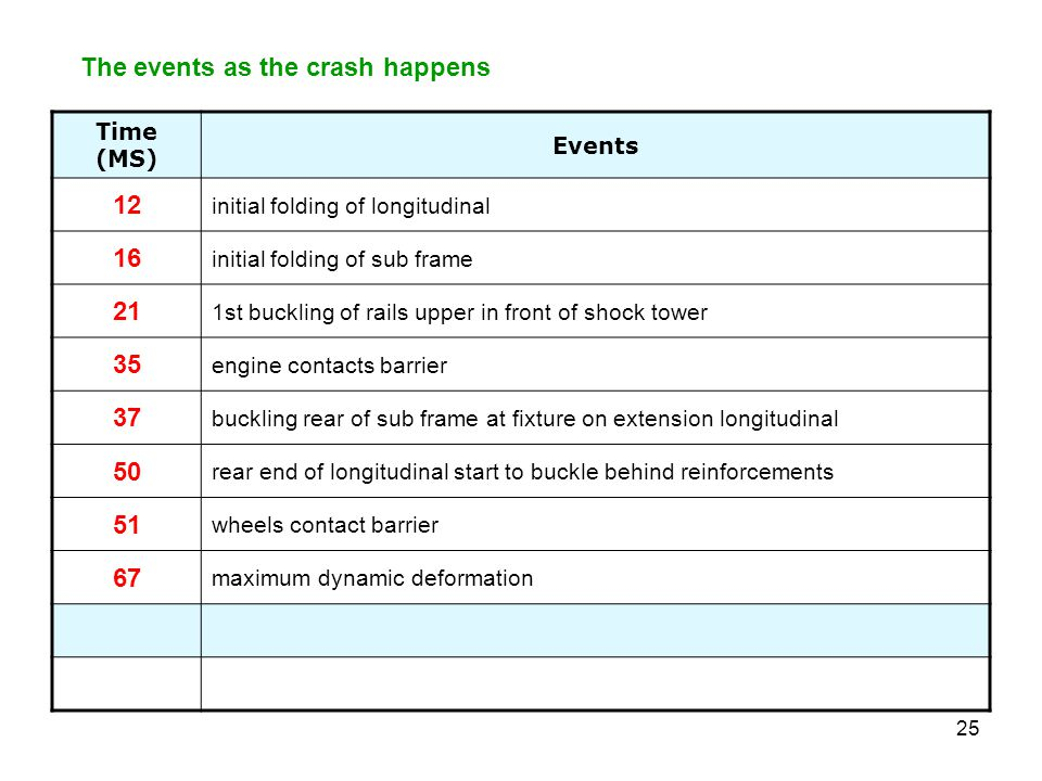 The events as the crash happens 12 16 21 35 37 50 51 67