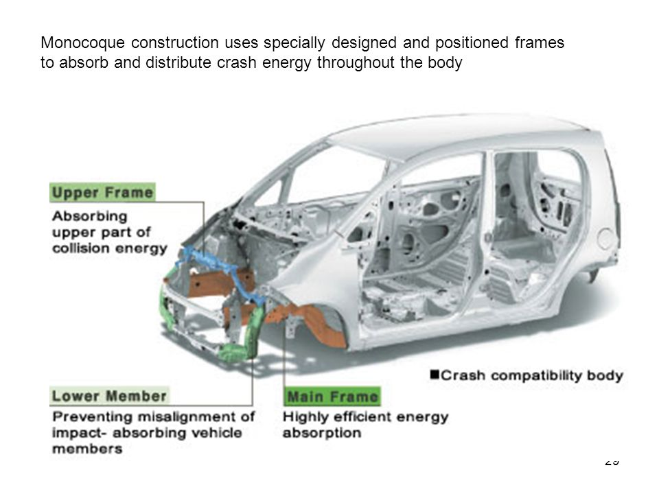 Monocoque construction uses specially designed and positioned frames to absorb and distribute crash energy throughout the body