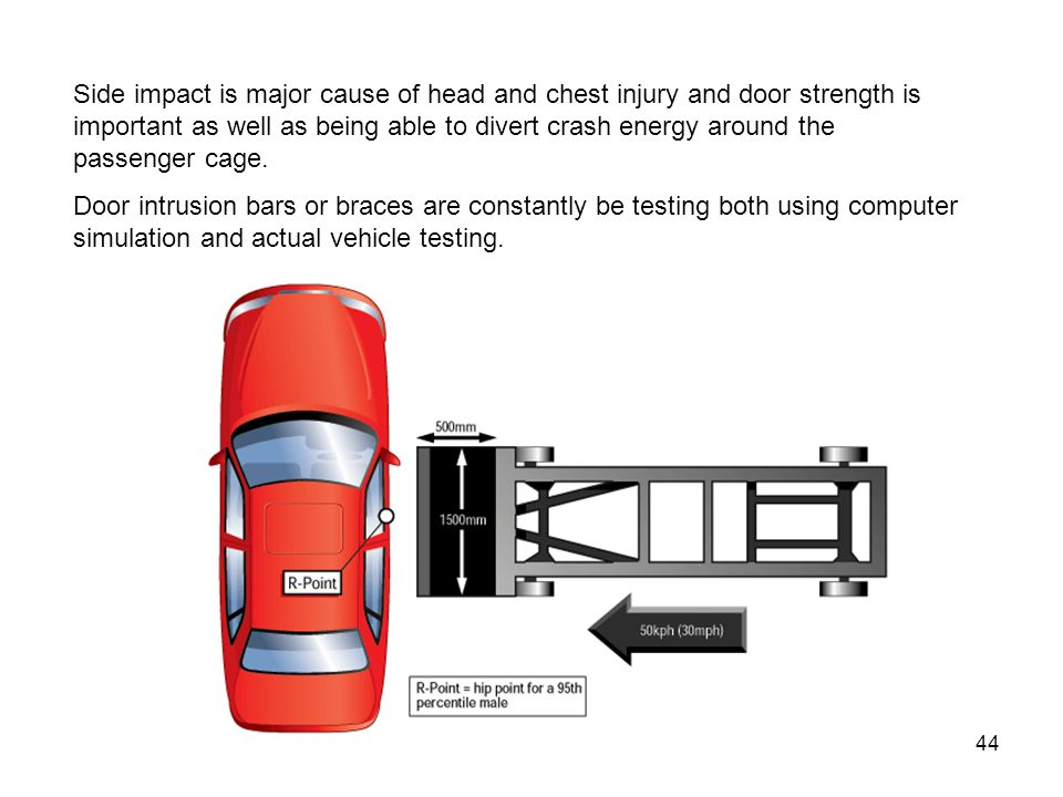 Side impact is major cause of head and chest injury and door strength is important as well as being able to divert crash energy around the passenger cage.