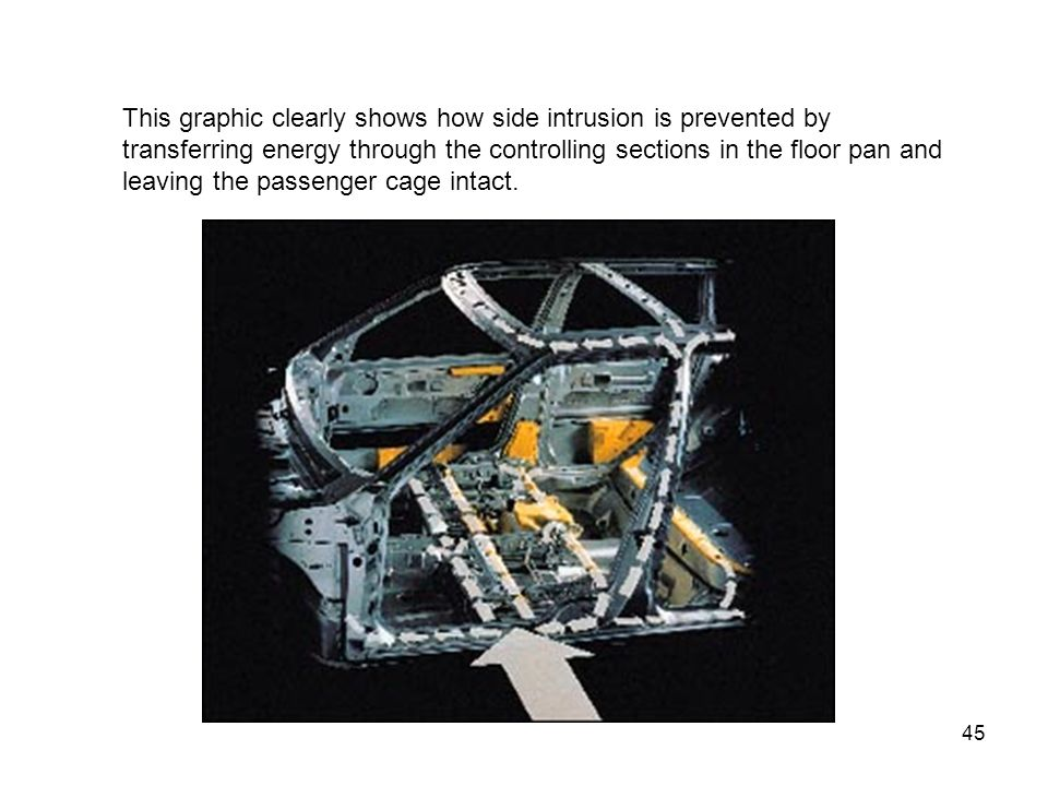 This graphic clearly shows how side intrusion is prevented by transferring energy through the controlling sections in the floor pan and leaving the passenger cage intact.
