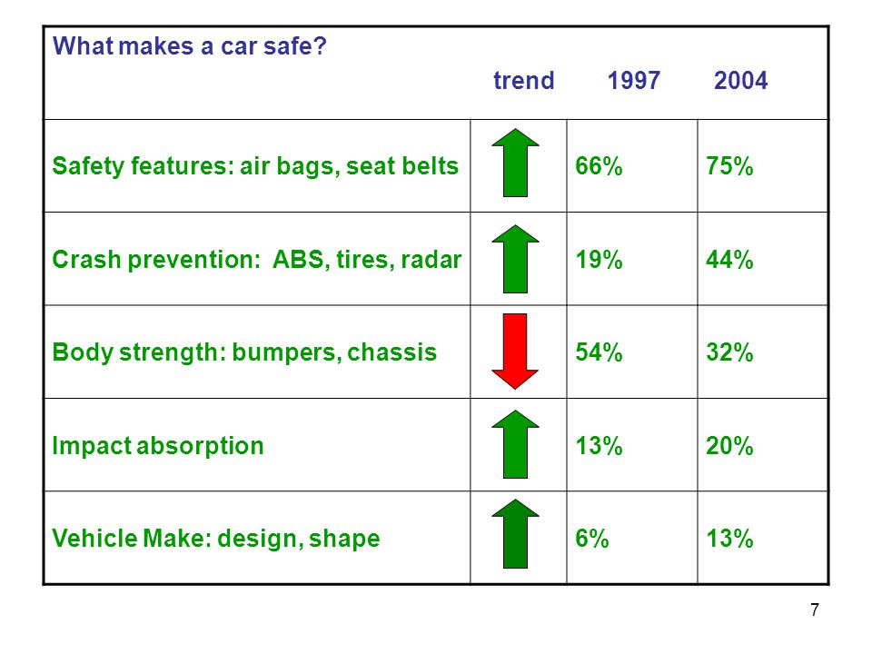 What makes a car safe trend 1997 2004. Safety features: air bags, seat belts. 66% 75%