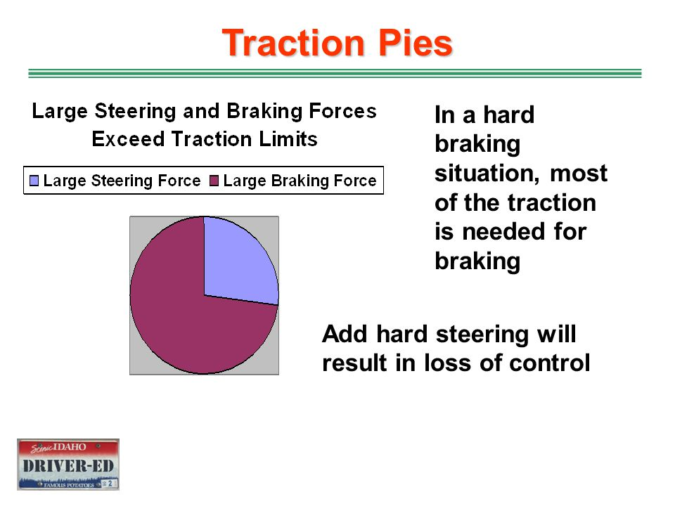 Traction Pies In a hard braking situation, most of the traction is needed for braking.