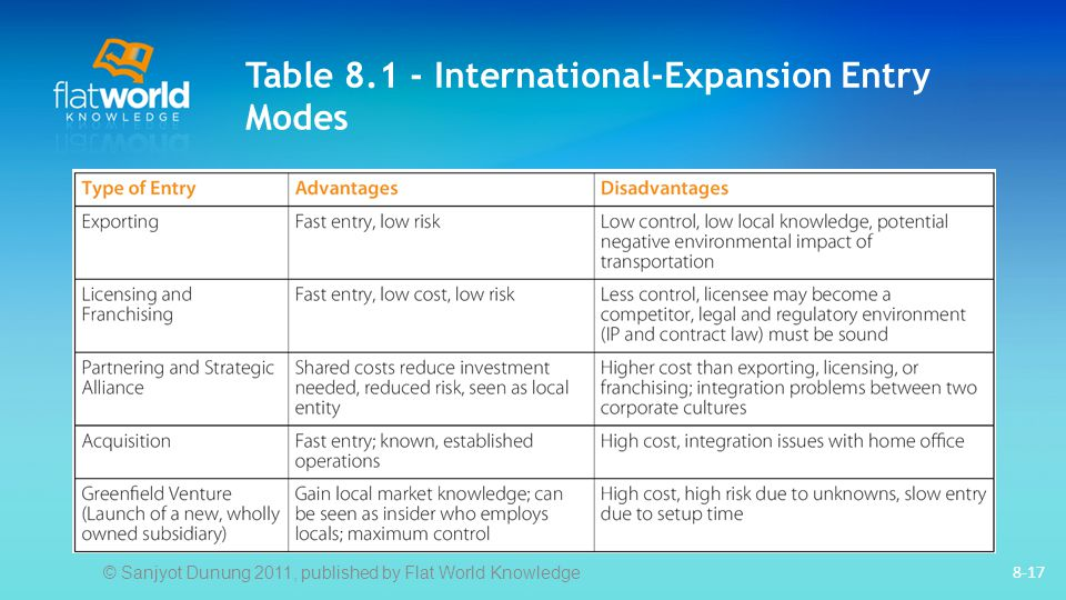 Table 8.1 - International-Expansion Entry Modes