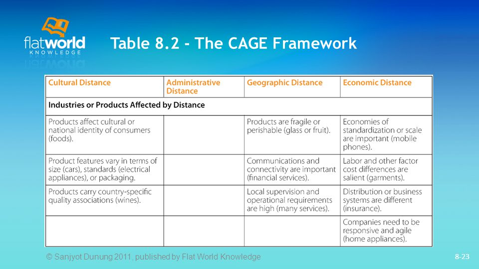 Table 8.2 - The CAGE Framework