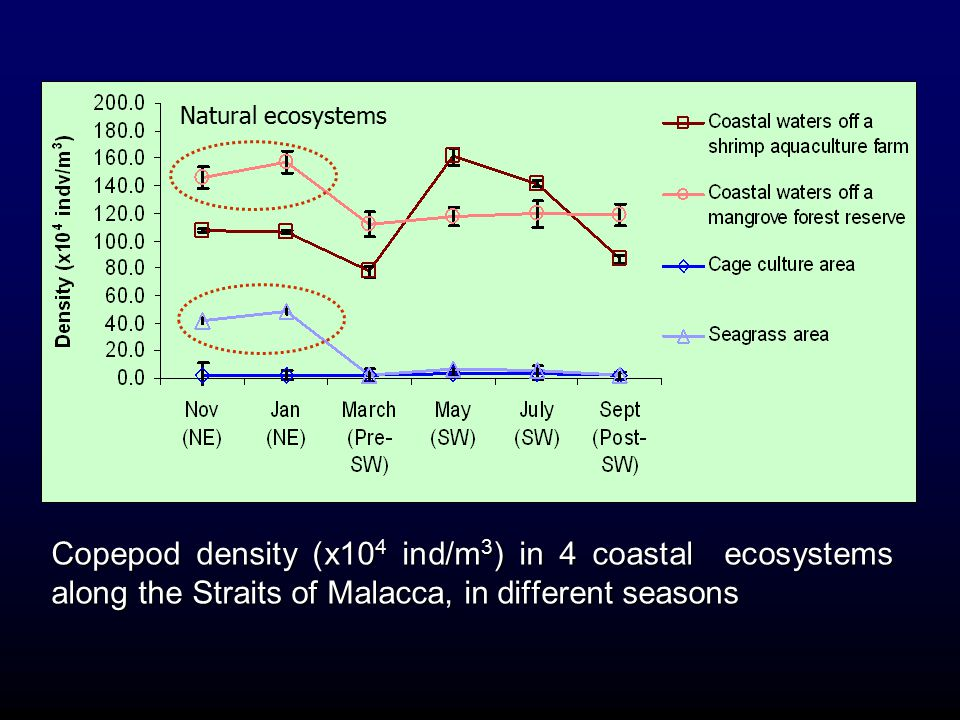 Natural ecosystems Copepod density (x104 ind/m3) in 4 coastal ecosystems along the Straits of Malacca, in different seasons.