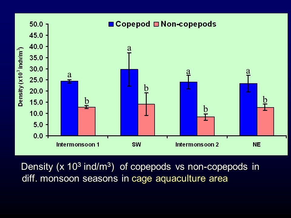 a b. Density (x 103 ind/m3) of copepods vs non-copepods in diff.