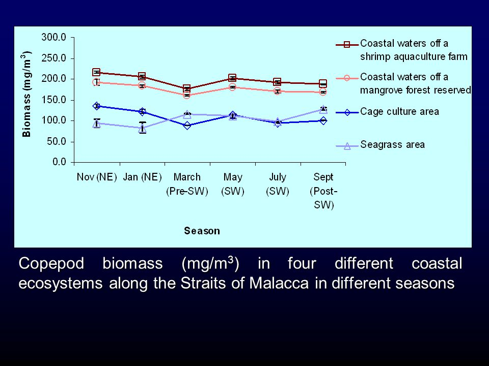 Copepod biomass (mg/m3) in four different coastal ecosystems along the Straits of Malacca in different seasons