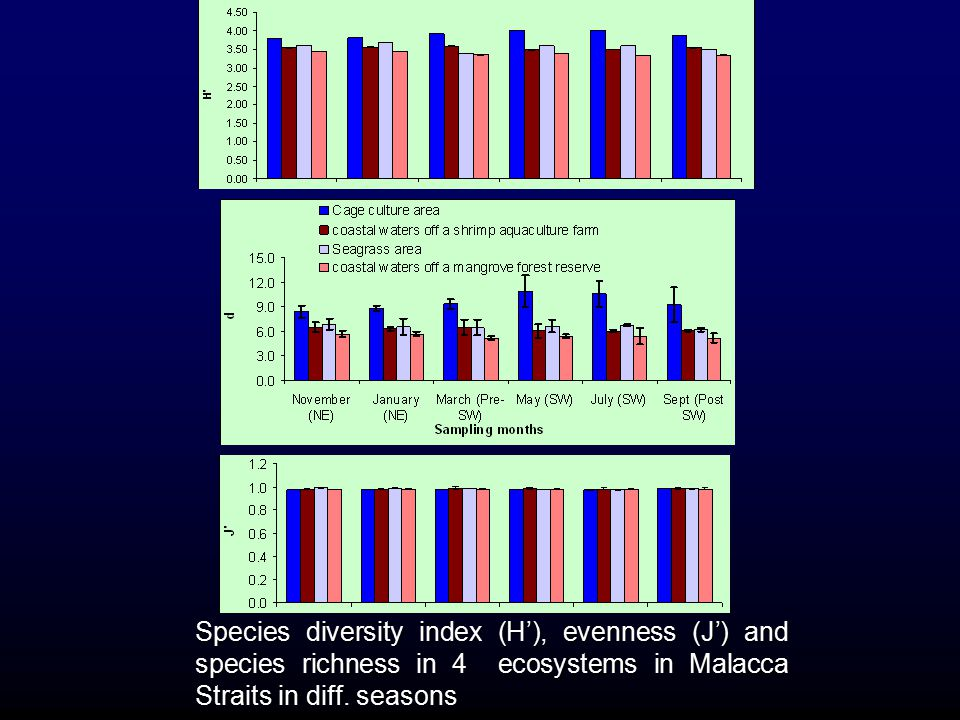 Species diversity index (H'), evenness (J') and species richness in 4 ecosystems in Malacca Straits in diff.