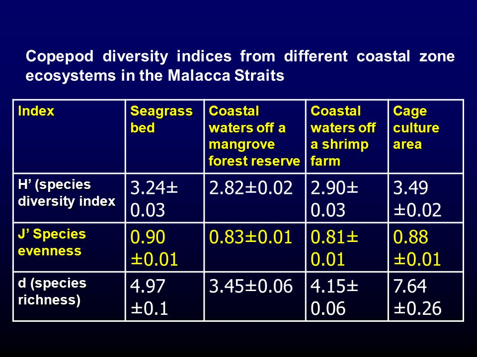 Copepod diversity indices from different coastal zone ecosystems in the Malacca Straits