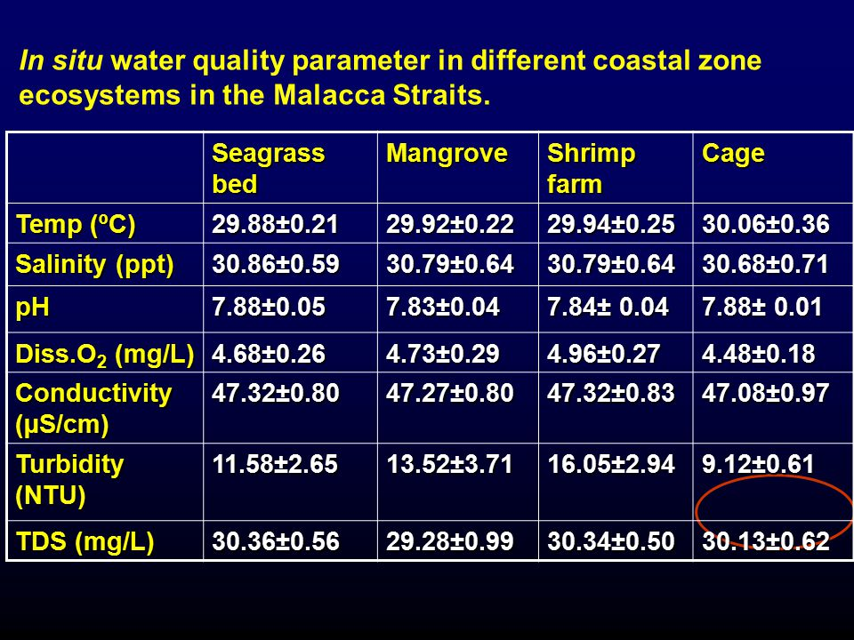 In situ water quality parameter in different coastal zone ecosystems in the Malacca Straits.