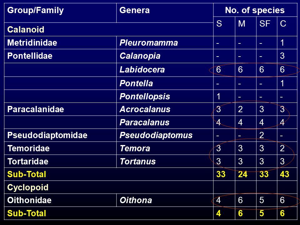 Group/Family Genera No. of species S M SF C Calanoid Metridinidae