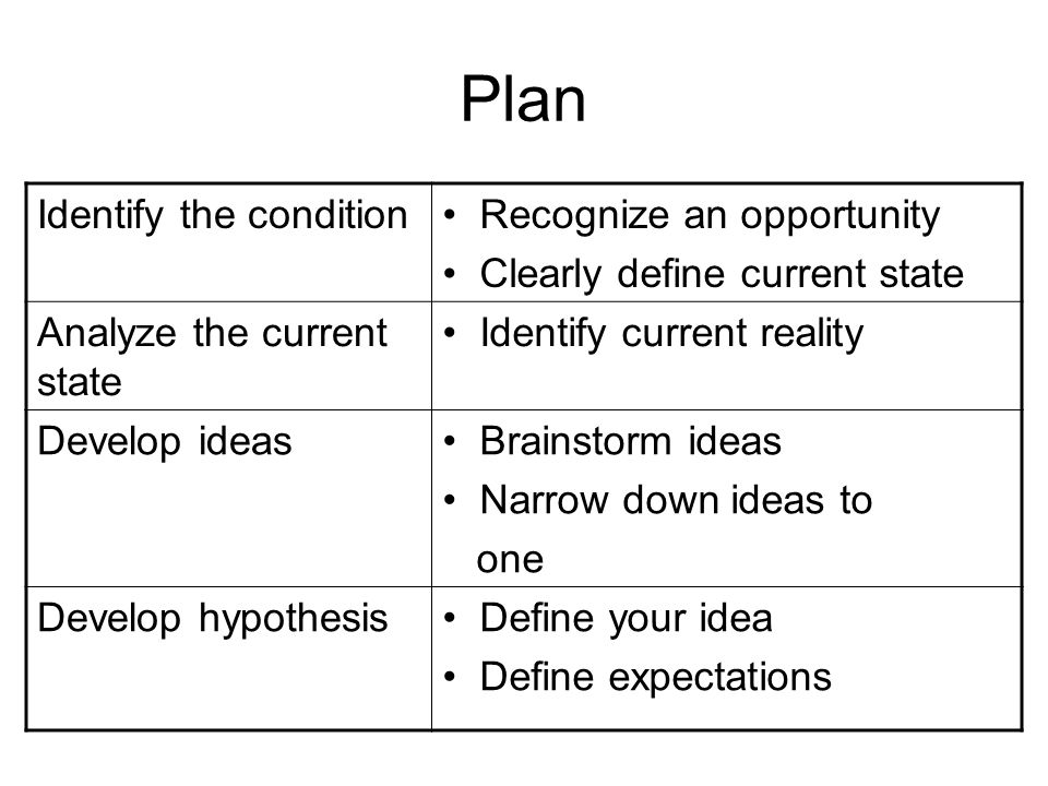 Plan Identify the condition Recognize an opportunity