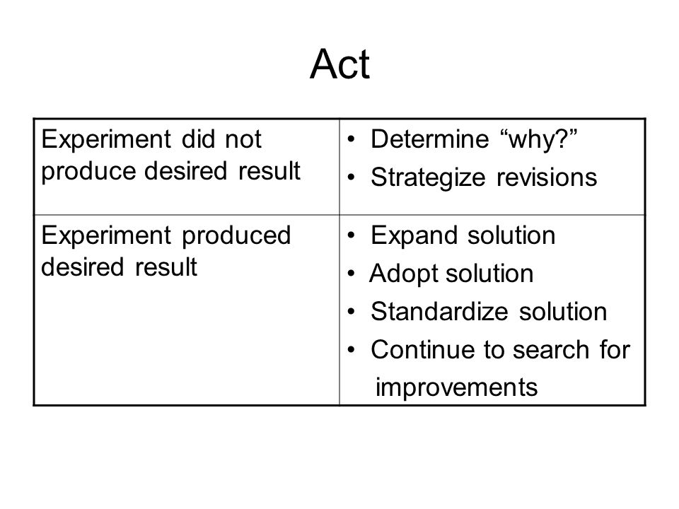 Act Experiment did not produce desired result Determine why