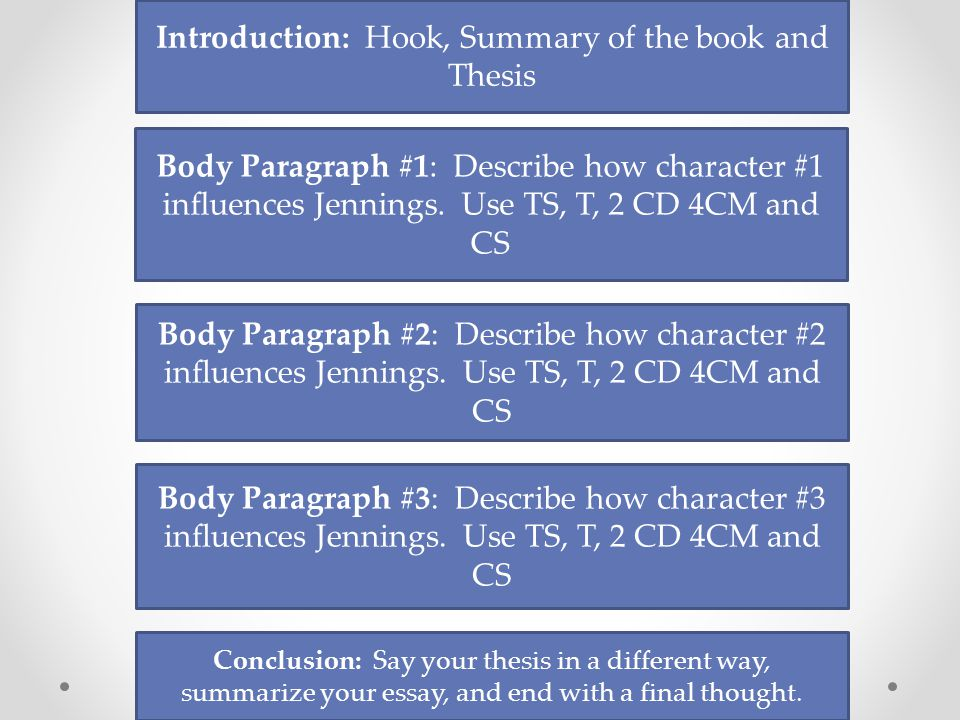 Introduction: Hook, Summary of the book and Thesis