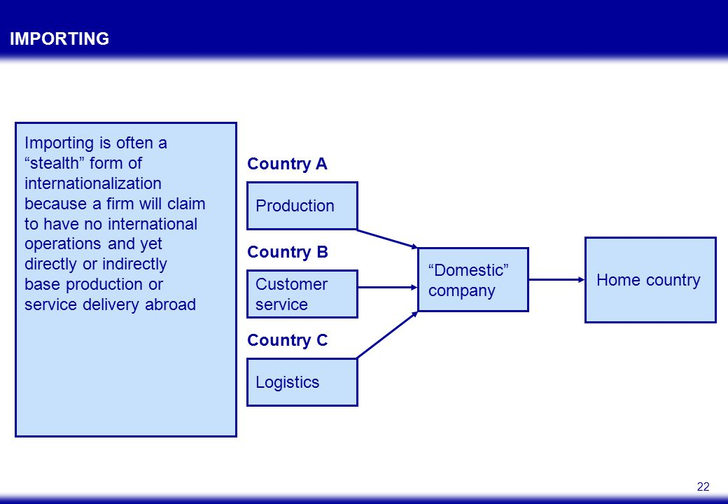 INTERNATIONAL STRATEGY CONFIGURATIONS